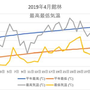 館林4月の気温のグラフ