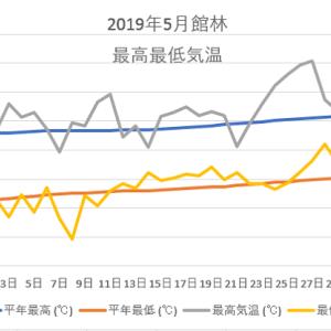 館林5月の気温のグラフ