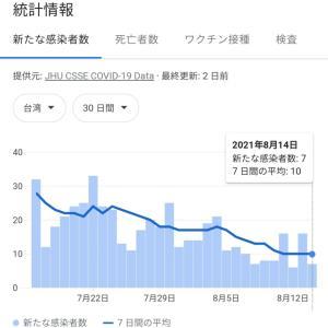 やっぱり台湾はコロナ感染対策の優等生!