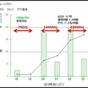 神奈川非常通信非常通信コンテスト 2020年