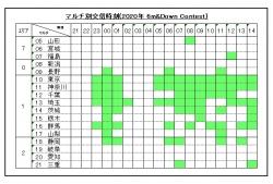6m&dOWNコンテスト(144MHz電信)参加