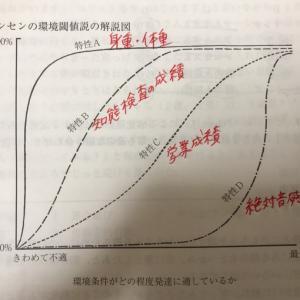 ジェンセンの環境閾値説
