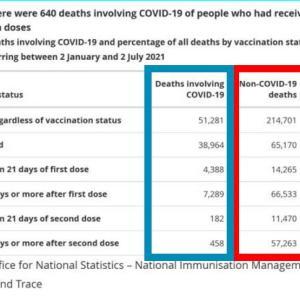 うっかりバレた接種後の死者数