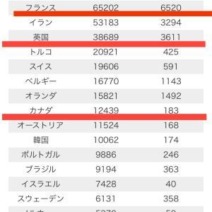 報道の嘘:日本の致死率は0.66で先進国の中で最優秀ですが何か?