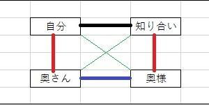 四角の付き合い、最終回