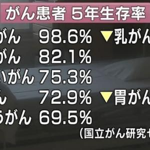 8/8 がん5年生存率・・・・(´・ω・`)