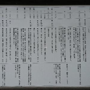 箕輪初心:生方▲2020『沼田城②歴史』&沼田城関係ブログ一覧
