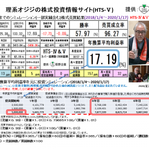理系オジジの株式投資情報サイト:HTS-Ⅴ(2020/1/22版) 提供:萩野企画