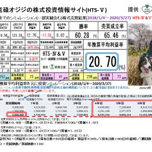 耄碌オジジの株式投資情報サイト:HTS-Ⅴ(2020/4/3版) 提供:萩野企画