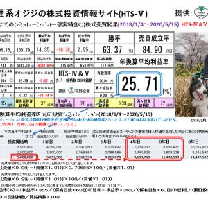 狸系オジジの株式投資情報サイト:HTS-Ⅴ(2020/5/22版) 提供:萩野企画