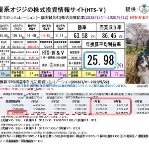 狸系オジジの株式投資情報サイト:HTS-Ⅴ(2020/5/29版) 提供:萩野企画
