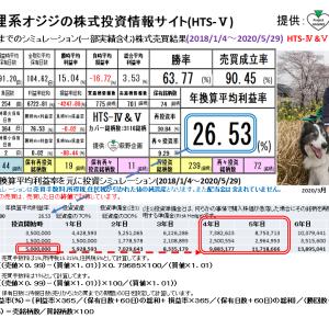 狸系オジジの株式投資情報サイト:HTS-Ⅴ(2020/6/2版) 提供:萩野企画
