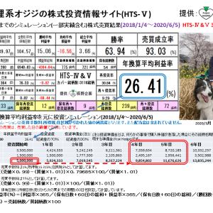 狸系オジジの株式投資情報サイト:HTS-Ⅴ(2020/6/12版) 提供:萩野企画