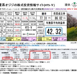 狸系オジジの株式投資情報サイト:HTS-Ⅴ(2021/4/22版) 提供:萩野企画