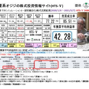 狸系オジジの株式投資情報サイト:HTS-Ⅴ(2021/5/14版) 提供:萩野企画
