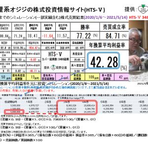 狸系オジジの株式投資情報サイト:HTS-Ⅴ(2021/5/21版) 提供:萩野企画