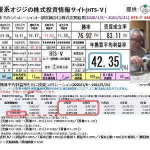 狸系オジジの株式投資情報サイト:HTS-Ⅴ(2021/5/26版) 提供:萩野企画