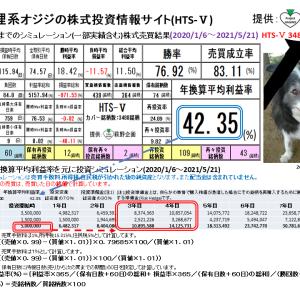 狸系オジジの株式投資情報サイト:HTS-Ⅴ(2021/5/28版) 提供:萩野企画