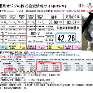 狸系オジジの株式投資情報サイト:HTS-Ⅴ(2021/5/29版) 提供:萩野企画