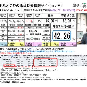 狸系オジジの株式投資情報サイト:HTS-Ⅴ(2021/6/4版) 提供:萩野企画