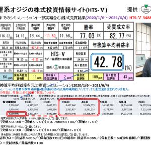 狸系オジジの株式投資情報サイト:HTS-Ⅴ(2021/6/11版) 提供:萩野企画
