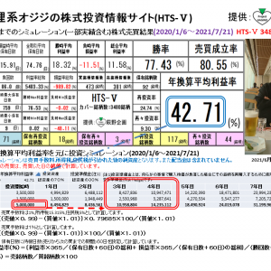 狸系オジジの株式投資情報サイト:HTS-Ⅴ(2021/7/29版) 提供:萩野企画
