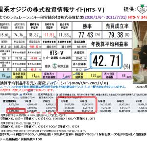 狸系オジジの株式投資情報サイト:HTS-Ⅴ(2021/8/5版) 提供:萩野企画