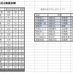 【ワールドトリガー】スナイパー訓練 順位一覧