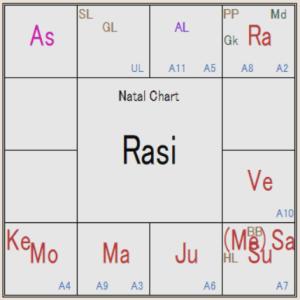 インド占星術 病気と土星