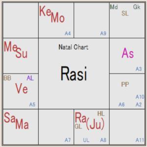 インド占星術 様々なヨガ