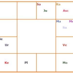 インド占星術 AKとAmKのカラカ