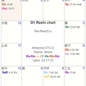 インド占星術 チャートのバランス