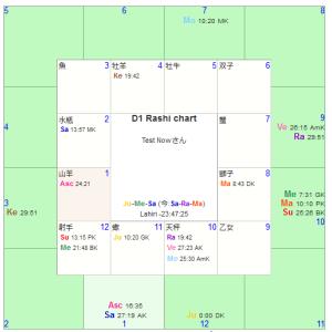 インド占星術 海外移住