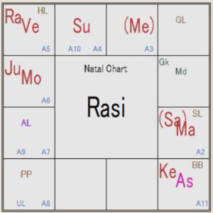 インド占星術 臨死体験