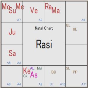 インド占星術 米国の予測