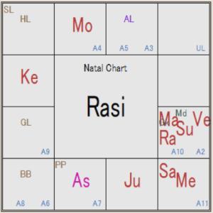 インド占星術 地震について
