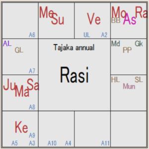 インド占星術 タジカシステム