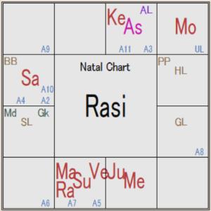 インド占星術 金星に関する事象