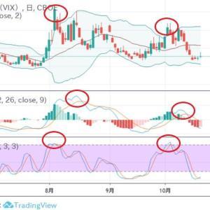 ◆VIX(恐怖指数)8月の悲観、そして、10月の悲観からの逃走・・・