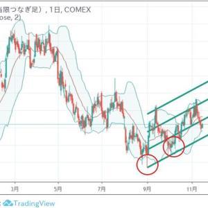 ◆豪ドルは、資源国通貨と呼ばれます。 銅価格もいい感じで・・・