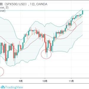 ◆強いですね~ SP500も、なんなんでしょう? 悲観するほど上げてしまいます。 普通に10月末買いですか・・・