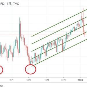 ◆豪ドルは、資源国通貨。 原油のトレンドも完全に崩れたわけではありません。