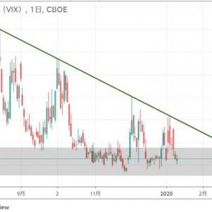 ◆昨年の悲観の8月から、どんどん安心感が・・・ VIX(恐怖指数) 不安を煽っても市場は、正直。