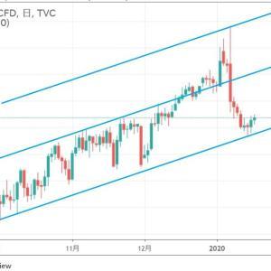 ◆物価上昇トレンド。 原油もいい位置で跳ね返し・・・