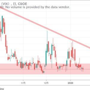 ◆世界的景気減速懸念記事が出回る中、VIX(恐怖指数)は、安心感を示しています。 これはいったい、どうなっちゃってるんでしょう?