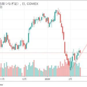 ◆どうなんだろう? 豪ドルが2週連続底硬かったのは、このせいなのかな?