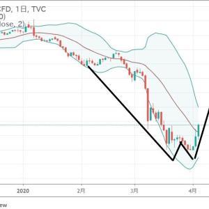 ◆なんと言っても原油価格の急騰に目が釘付けになりました。 豪ドルは、資源国通貨と呼ばれます。