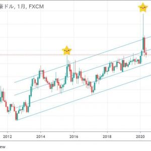 ◆堅調な豪ドル高の目安? ユーロ豪ドルでも・・・