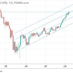 ◆景気減速? リセッション入り? 加速する株価バブル。 過熱感は、さほどありませんのでジリジリといい感じでしょうね日経も・・・