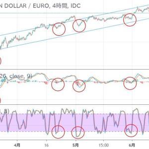 ◆堅調な豪ドル。 対ユーロで環境認識です。